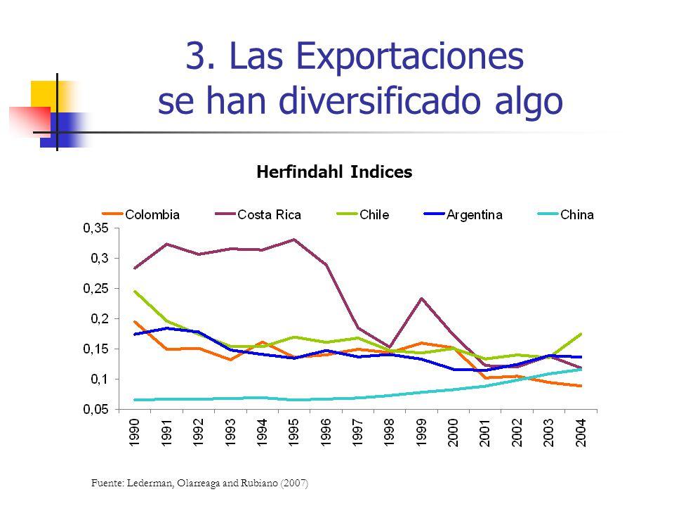 3. Las Exportaciones se han diversificado algo Herfindahl Indices Fuente: Lederman, Olarreaga and Rubiano (2007)