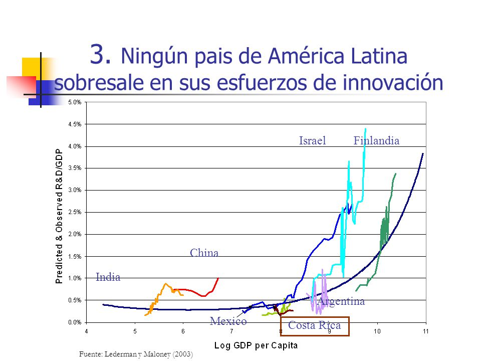 3. Ningún pais de América Latina sobresale en sus esfuerzos de innovación Fuente: Lederman y Maloney (2003) Costa Rica India Finlandia Argentina Israe