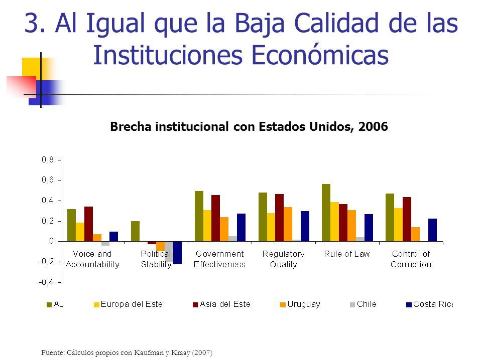 3. Al Igual que la Baja Calidad de las Instituciones Económicas Fuente: Cálculos propios con Kaufman y Kraay (2007) Brecha institucional con Estados U