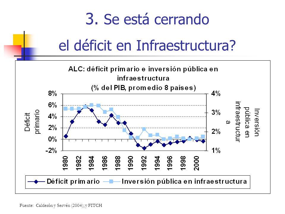 3. Se está cerrando el déficit en Infraestructura? Fuente: Calderón y Servén (2004); y FITCH