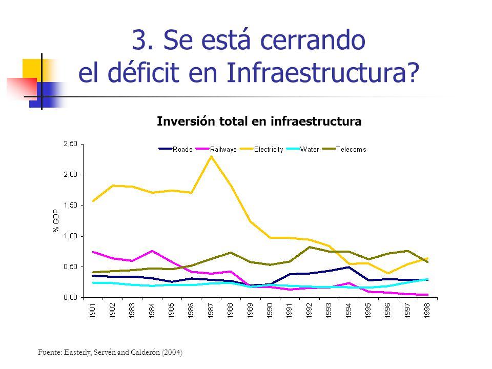 3. Se está cerrando el déficit en Infraestructura? Inversión total en infraestructura Fuente: Easterly, Servén and Calderón (2004)
