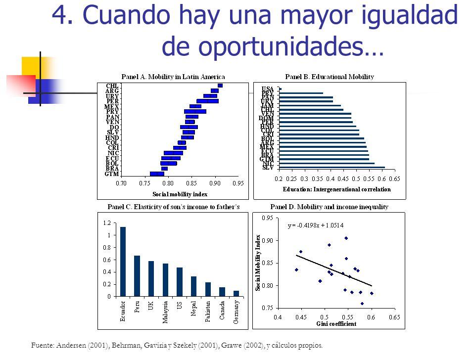 4. Cuando hay una mayor igualdad de oportunidades… Fuente: Andersen (2001), Behrman, Gaviria y Szekely (2001), Grawe (2002), y cálculos propios.
