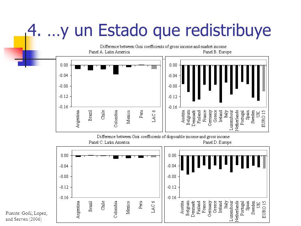 4. …y un Estado que redistribuye Fuente: Goñi, Lopez, and Serven (2006)
