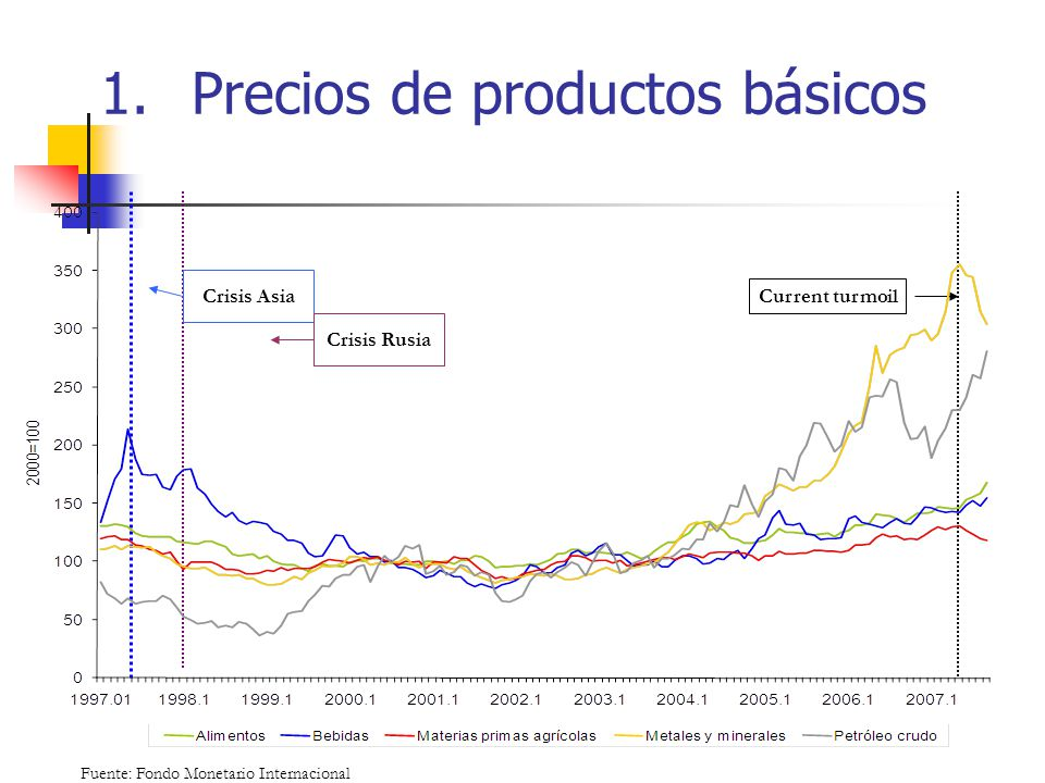 1.Precios de productos básicos Fuente: Fondo Monetario Internacional Crisis Asia Crisis Rusia Current turmoil