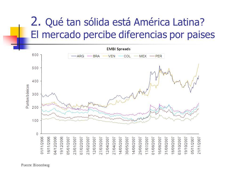 2. Qué tan sólida está América Latina? El mercado percibe diferencias por paises Fuente: Bloomberg