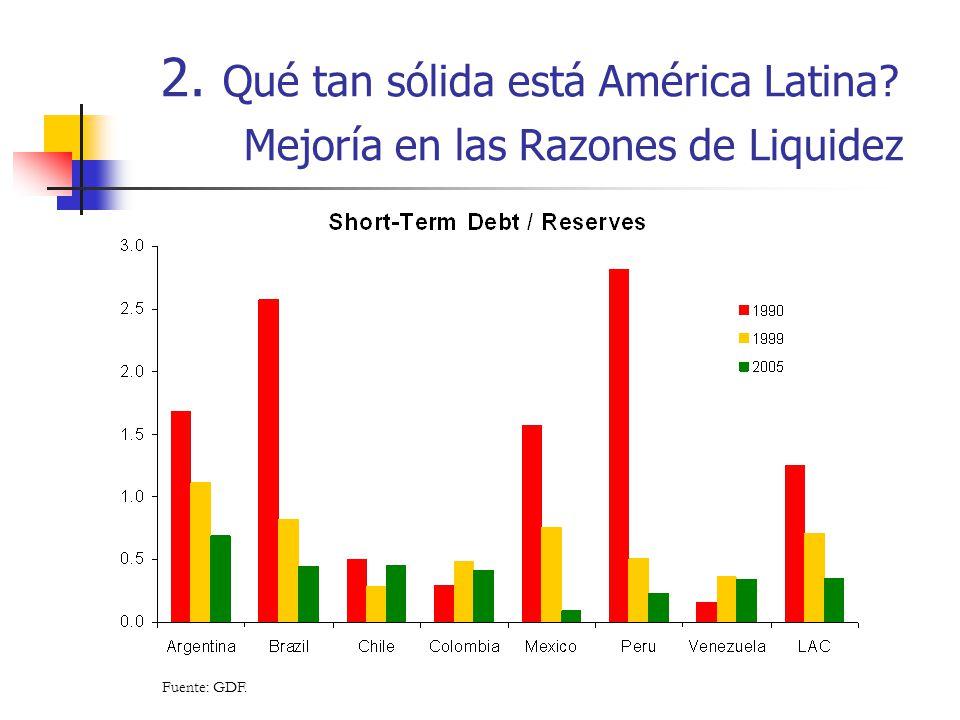 2. Qué tan sólida está América Latina? Mejoría en las Razones de Liquidez Fuente: GDF.