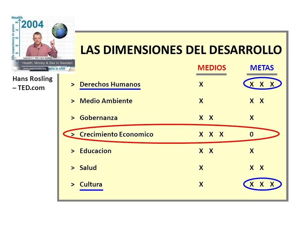 Hans Rosling – TED.com LAS DIMENSIONES DEL DESARROLLO MEDIOS METAS > Derechos HumanosXXXX > Medio AmbienteXXX > GobernanzaXXX > Crecimiento EconomicoXXX0 > EducacionXXX > SaludXXX > CulturaXXXX