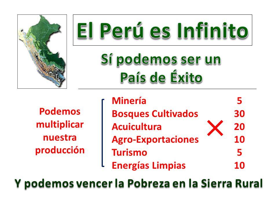Podemos multiplicar nuestra producción Y podemos vencer la Pobreza en la Sierra Rural Minería Bosques Cultivados Acuicultura Agro-Exportaciones Turismo Energías Limpias 5 30 20 10 5 10