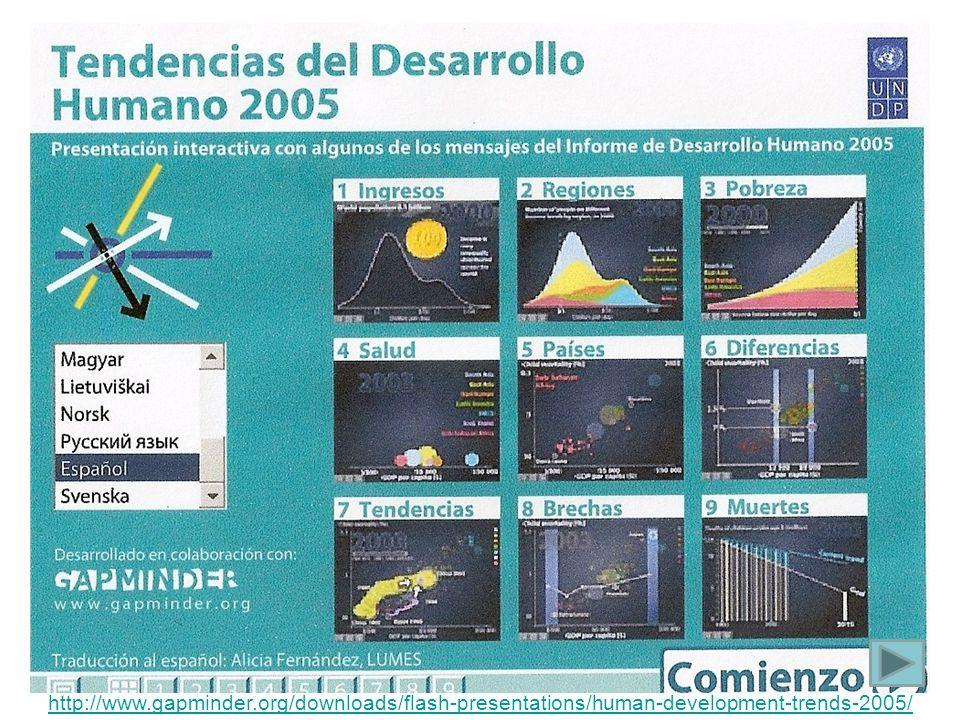 LA CONVERGENCIA DE LOS INDICADORES SOCIALES EN EL MUNDO GLOBAL Perú http://www.gapminder.org/downloads/flash-presentations/has-the-world-become-a-better-place/