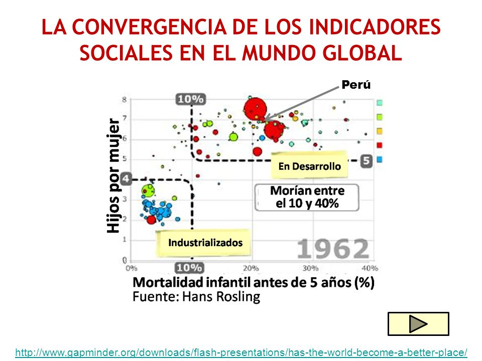 LA CONVERGENCIA DE LOS INDICADORES SOCIALES EN EL MUNDO GLOBAL Perú http://www.gapminder.org/downloads/flash-presentations/has-the-world-become-a-better-place/