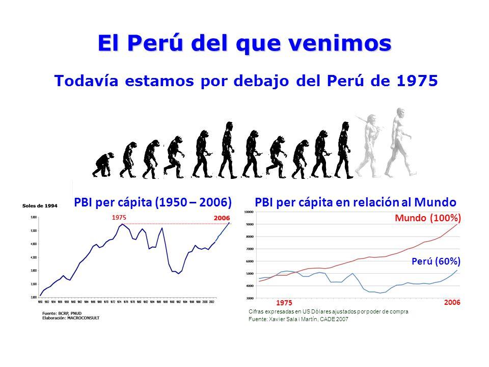 Mundo (100%) Perú (60%) Fuente: Xavier Sala i Martín, CADE 2007 Cifras expresadas en US Dólares ajustados por poder de compra 2006 1975 PBI per cápita (1950 – 2006)PBI per cápita en relación al Mundo El Perú del que venimos Todavía estamos por debajo del Perú de 1975 1975