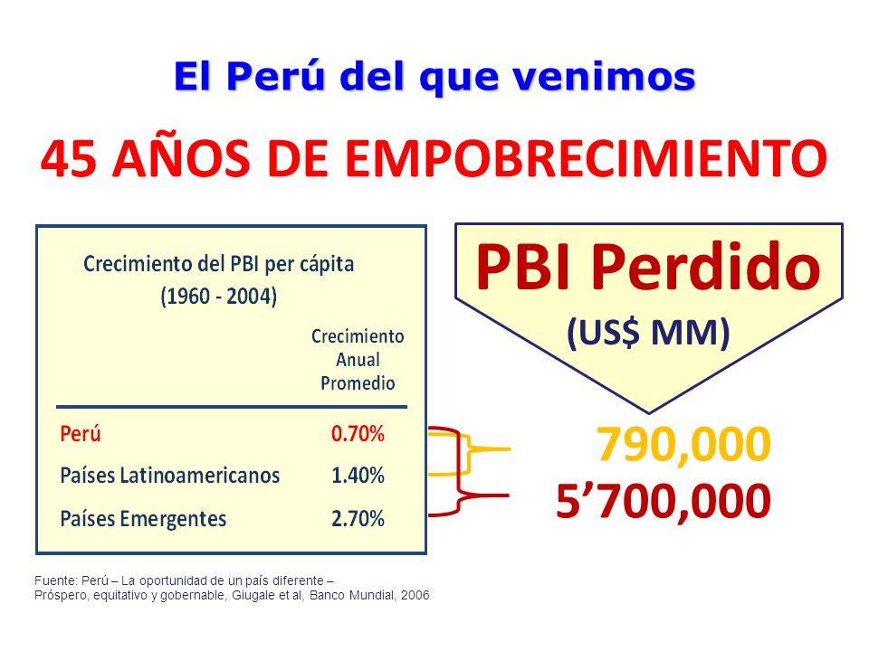 El Perú en el Mundo Población 0.4% Producto 0.2% Exportaciones 0.1% Inversiones 0.1% Emigrados 1.2% Nos integramos al mundo expulsando a nuestros hijos El Perú del que venimos