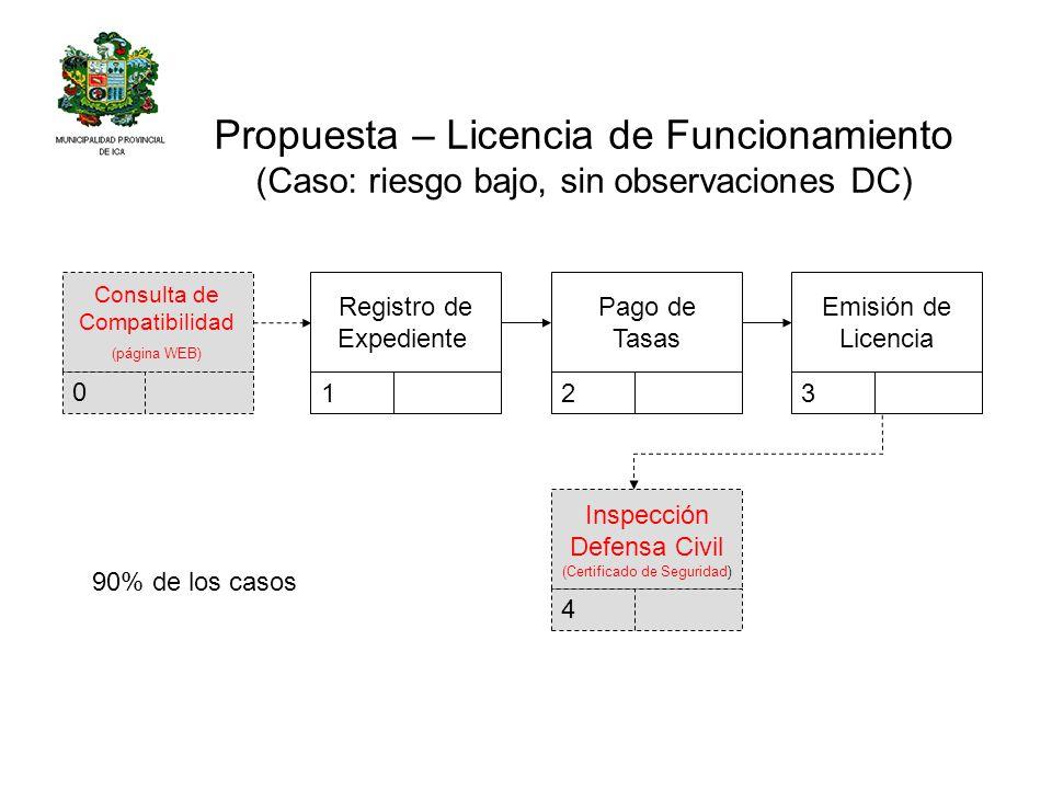 1.Registro de Expediente