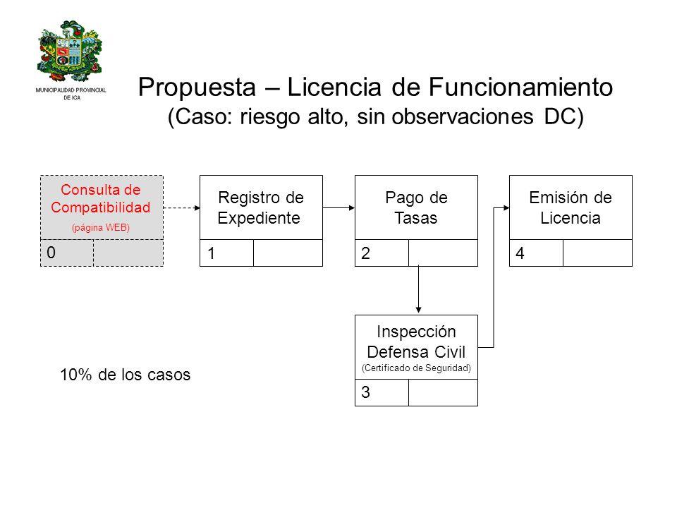 Registro de Expediente 1 Pago de Tasas 2 Inspección Defensa Civil (Certificado de Seguridad) 3 Emisión de Licencia 4 Propuesta – Licencia de Funcionam