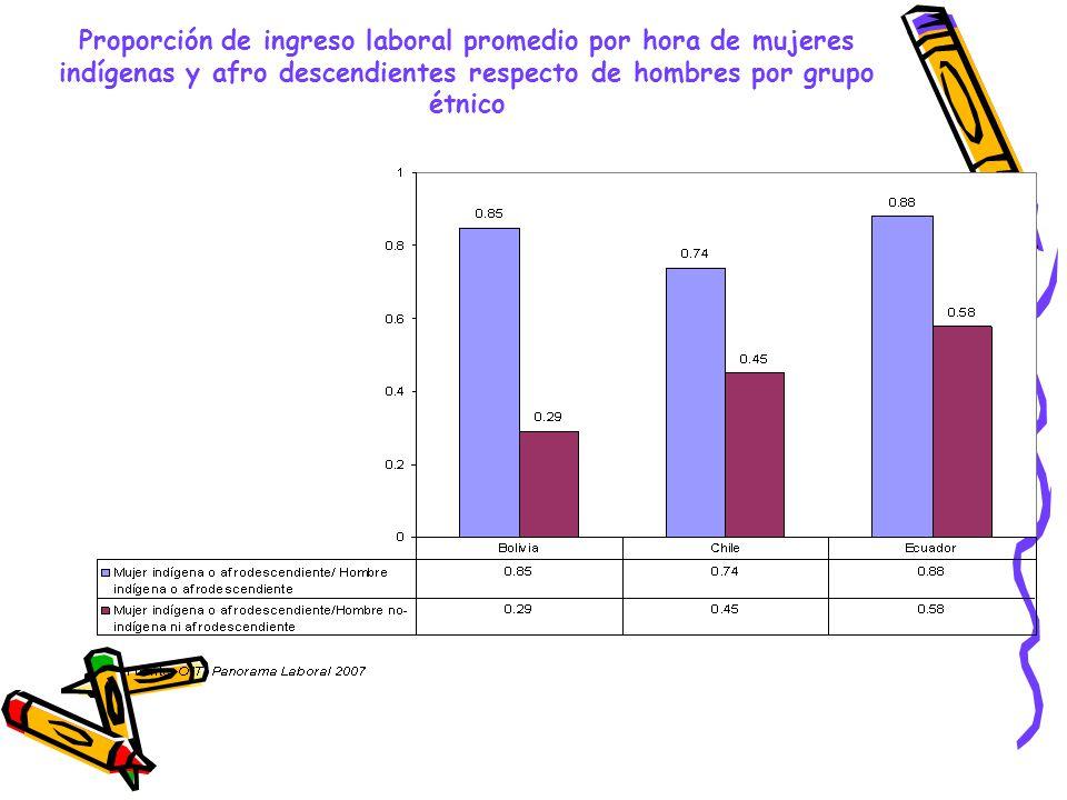 Proporción de ingreso laboral promedio por hora de mujeres indígenas y afro descendientes respecto de hombres por grupo étnico