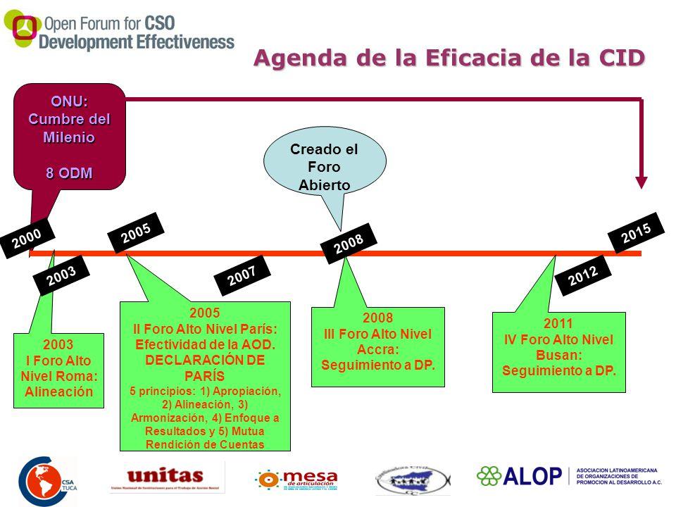 Agenda de la Eficacia de la CID ONU: Cumbre del Milenio 8 ODM 2000 2005 2007 2008 2012 2015 2003 I Foro Alto Nivel Roma: Alineación 2003 2005 II Foro Alto Nivel París: Efectividad de la AOD.