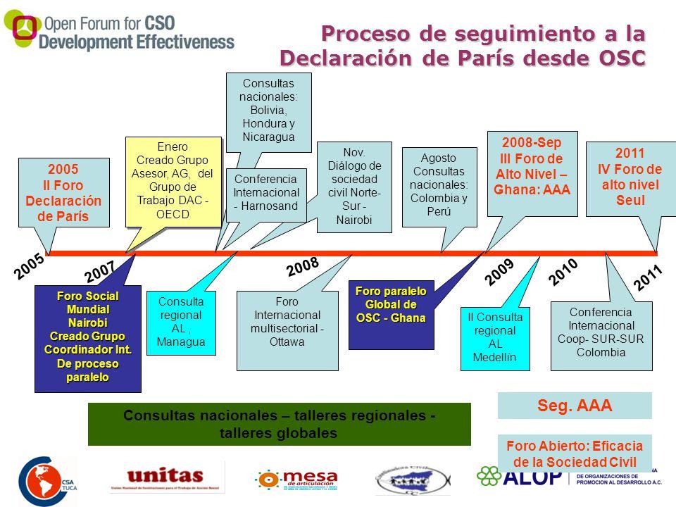 Proceso de seguimiento a la Declaración de París desde OSC 2011 IV Foro de alto nivel Seul Enero Creado Grupo Asesor, AG, del Grupo de Trabajo DAC - OECD Enero Creado Grupo Asesor, AG, del Grupo de Trabajo DAC - OECD Nov.