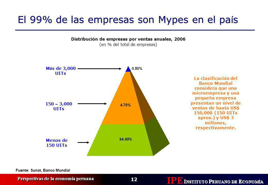 12 Perspectivas de la economía peruana El 99% de las empresas son Mypes en el pa í s Fuente: Sunat, Banco Mundial Distribución de empresas por ventas anuales, 2006 (en % del total de empresas) Menos de 150 UITs 150 – 3,000 UITs M á s de 3,000 UITs La clasificaci ó n del Banco Mundial considera que una microempresa y una peque ñ a empresa presentan un nivel de ventas de hasta US$ 150,000 (150 UITs aprox.) y US$ 3 millones, respectivamente.