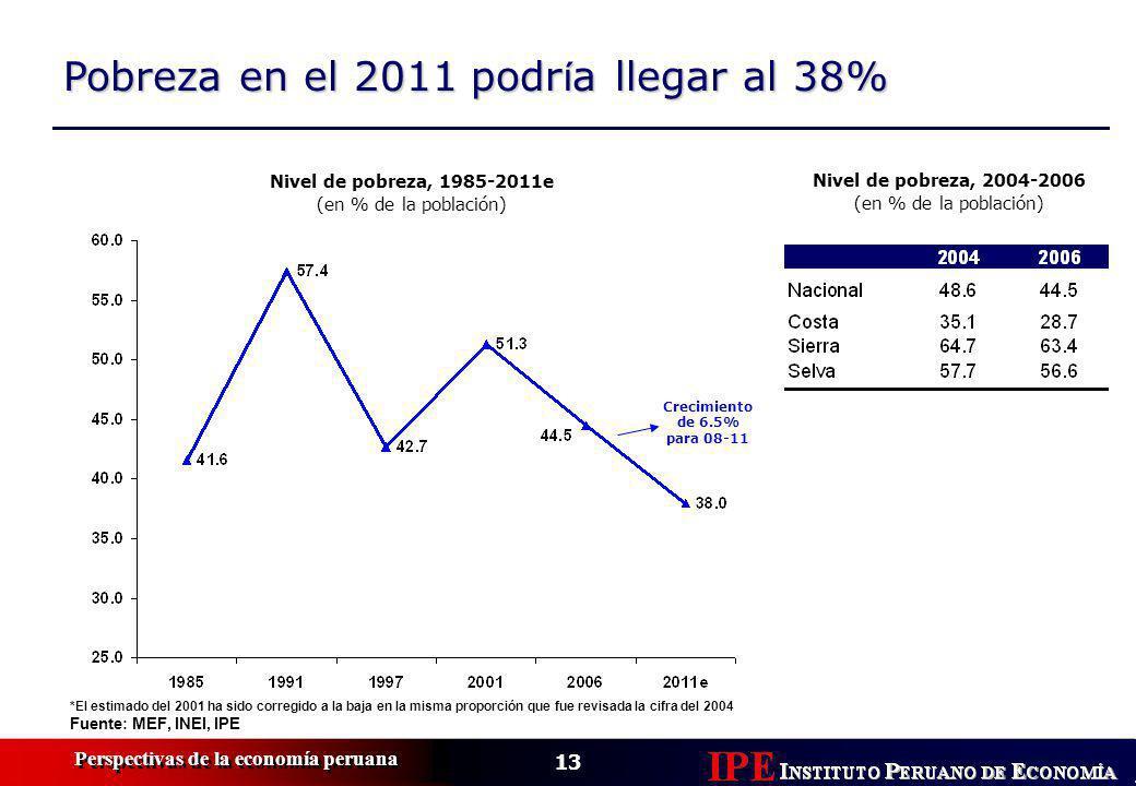 13 Perspectivas de la economía peruana Pobreza en el 2011 podr í a llegar al 38% Nivel de pobreza, 1985-2011e (en % de la población) *El estimado del 2001 ha sido corregido a la baja en la misma proporción que fue revisada la cifra del 2004 Fuente: MEF, INEI, IPE Crecimiento de 6.5% para 08-11 Nivel de pobreza, 2004-2006 (en % de la población)
