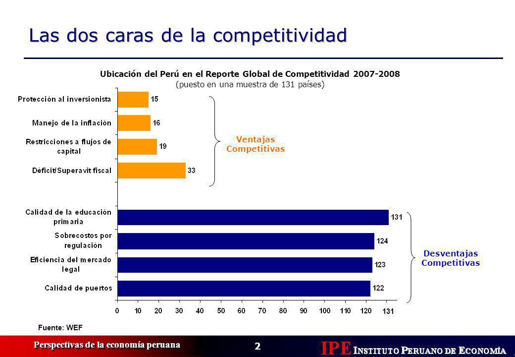 2 Perspectivas de la economía peruana Las dos caras de la competitividad Ubicación del Perú en el Reporte Global de Competitividad 2007-2008 (puesto en una muestra de 131 países) Fuente: WEF Ventajas Competitivas Desventajas Competitivas 131