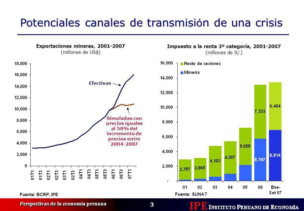 3 Perspectivas de la economía peruana Potenciales canales de transmisi ó n de una crisis Fuente: SUNAT Exportaciones mineras, 2001-2007 (millones de US$) Fuente: BCRP, IPE Efectivas Simuladas con precios iguales al 50% del incremento de precios entre 2004-2007 Impuesto a la renta 3º categoría, 2001-2007 (millones de S/.)