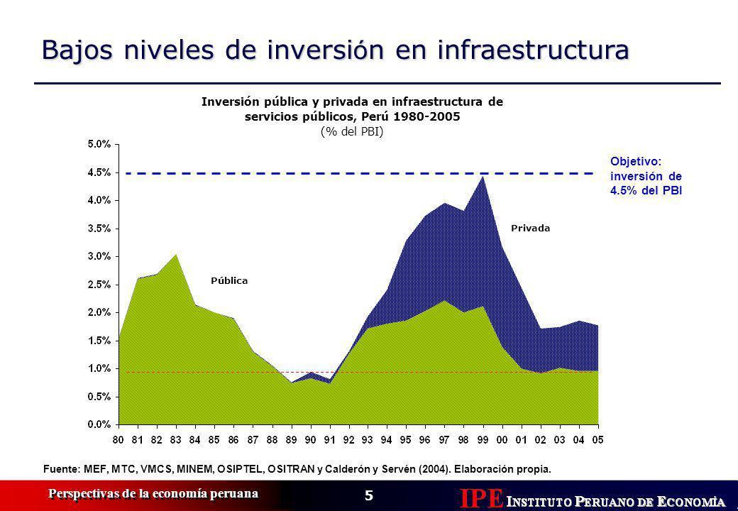 5 Perspectivas de la economía peruana Bajos niveles de inversi ó n en infraestructura Inversión pública y privada en infraestructura de servicios públicos, Perú 1980-2005 (% del PBI) Fuente: MEF, MTC, VMCS, MINEM, OSIPTEL, OSITRAN y Calderón y Servén (2004).