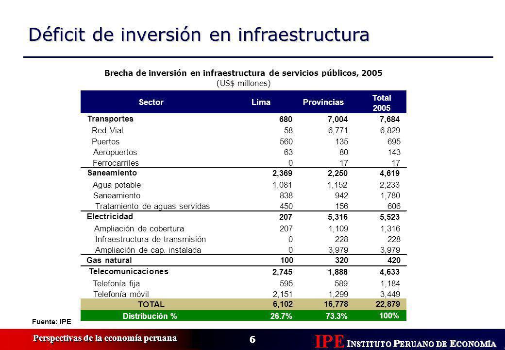 6 Perspectivas de la economía peruana 6 Déficit de inversión en infraestructura Fuente: IPE Sector LimaProvincias Total 2005 Transportes 6807,0047,684 Red Vial586,7716,829 Puertos560135695 Aeropuertos6380143 Ferrocarriles017 Saneamiento 2,3692,2504,619 Agua potable1,0811,1522,233 Saneamiento8389421,780 Tratamiento de aguas servidas450156606 Electricidad 2075,3165,523 Ampliación de cobertura2071,1091,316 Infraestructura de transmisión0228 Ampliación de cap.