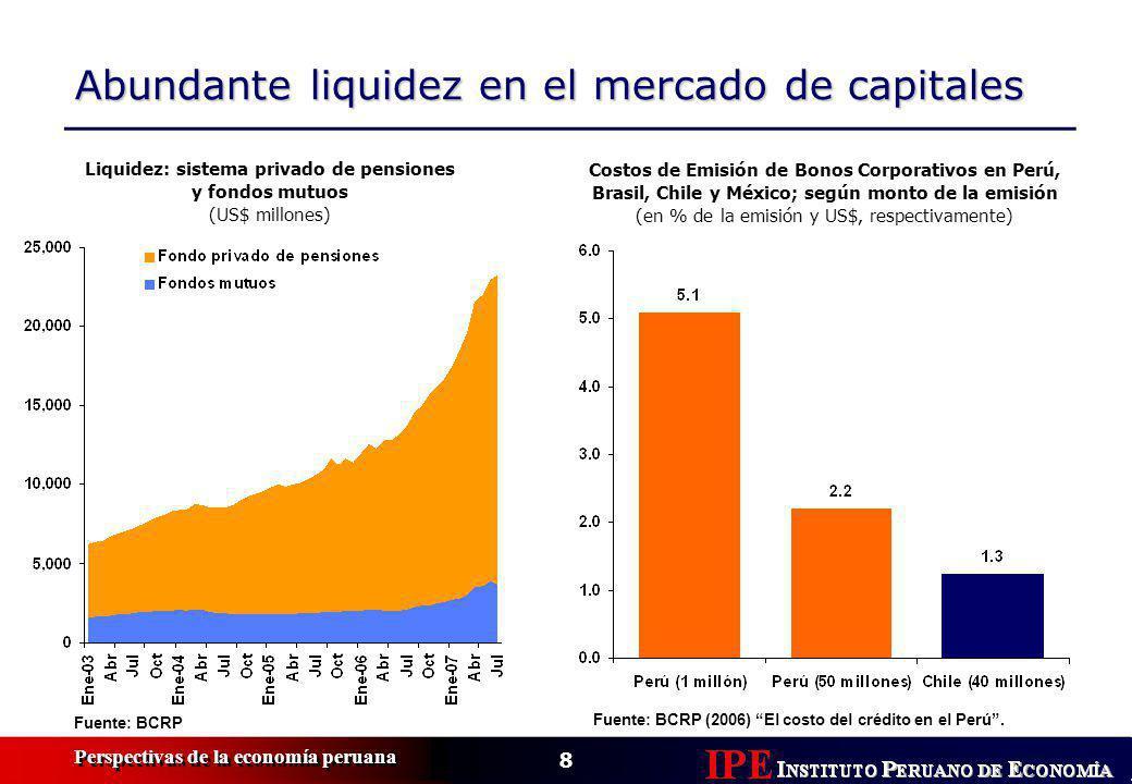 8 Perspectivas de la economía peruana Abundante liquidez en el mercado de capitales Liquidez: sistema privado de pensiones y fondos mutuos (US$ millones) Fuente: BCRP Costos de Emisión de Bonos Corporativos en Perú, Brasil, Chile y México; según monto de la emisión (en % de la emisión y US$, respectivamente) Fuente: BCRP (2006) El costo del crédito en el Perú.