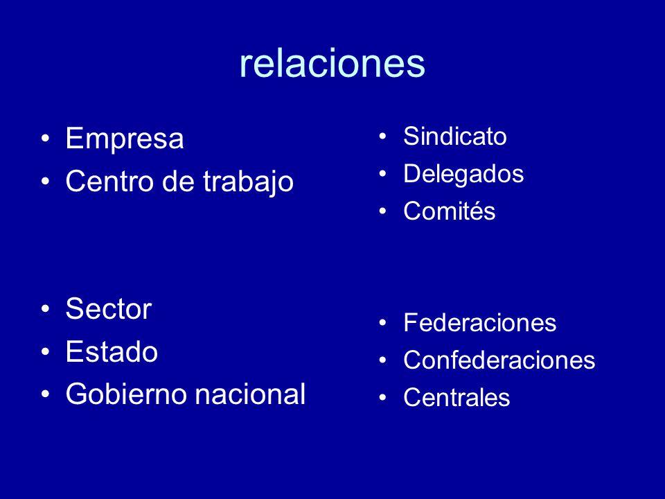 relaciones Empresa Centro de trabajo Sector Estado Gobierno nacional Sindicato Delegados Comités Federaciones Confederaciones Centrales