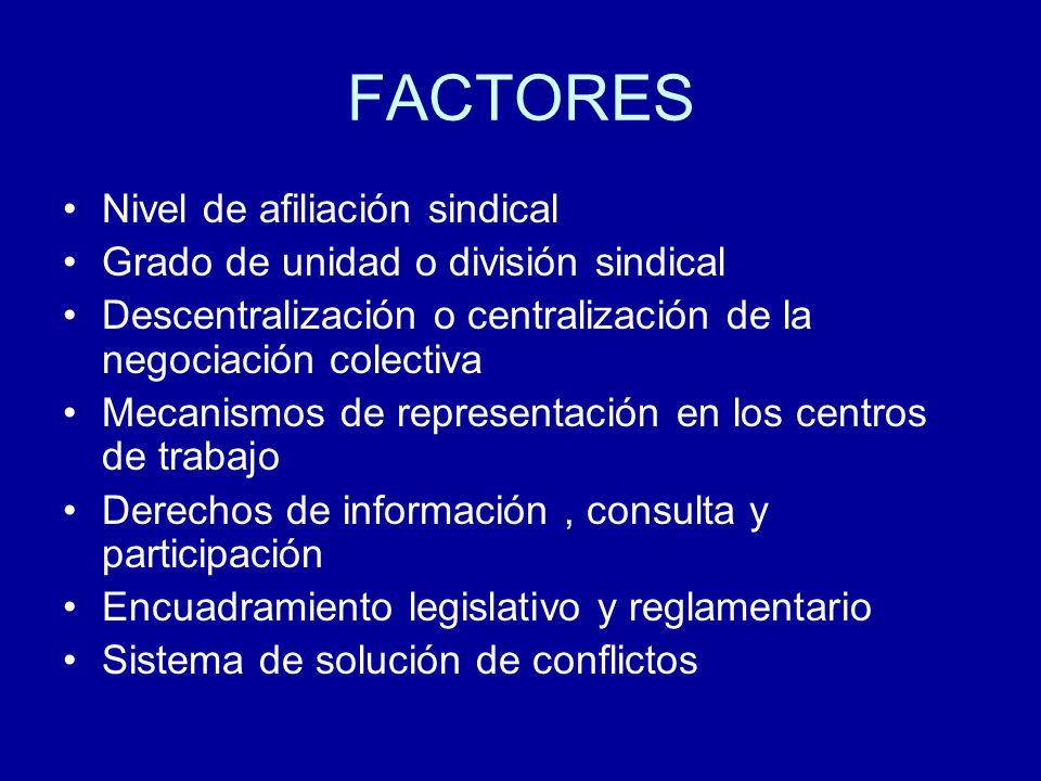 FACTORES Nivel de afiliación sindical Grado de unidad o división sindical Descentralización o centralización de la negociación colectiva Mecanismos de representación en los centros de trabajo Derechos de información, consulta y participación Encuadramiento legislativo y reglamentario Sistema de solución de conflictos