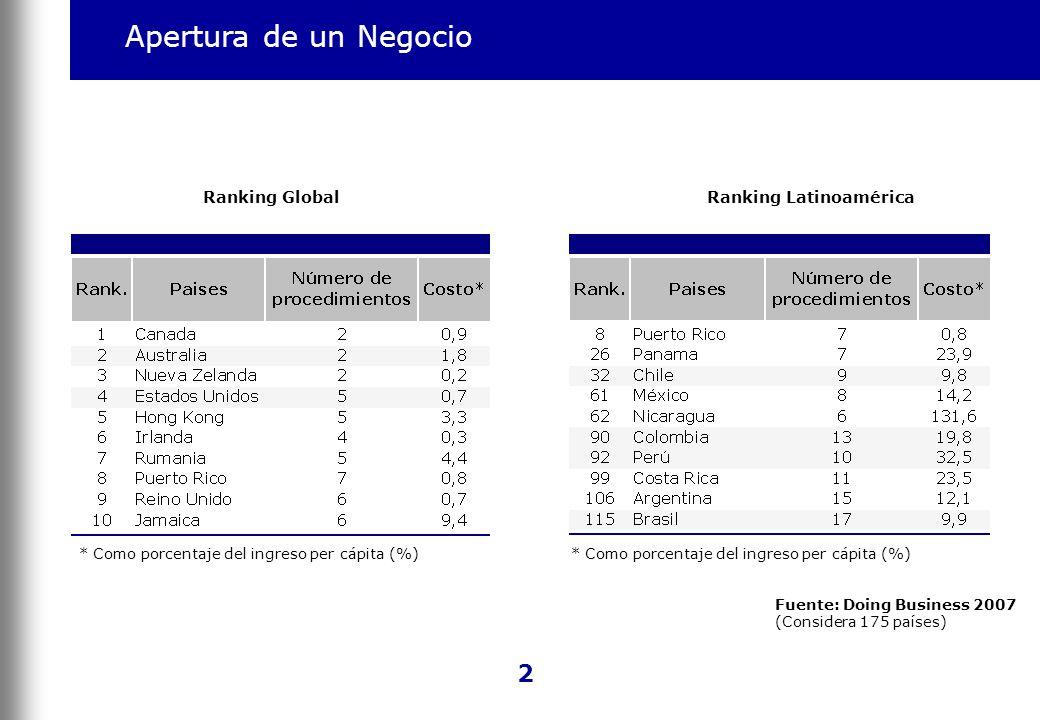 Apertura de un Negocio 2 * Como porcentaje del ingreso per cápita (%) Ranking GlobalRanking Latinoamérica Fuente: Doing Business 2007 (Considera 175 p