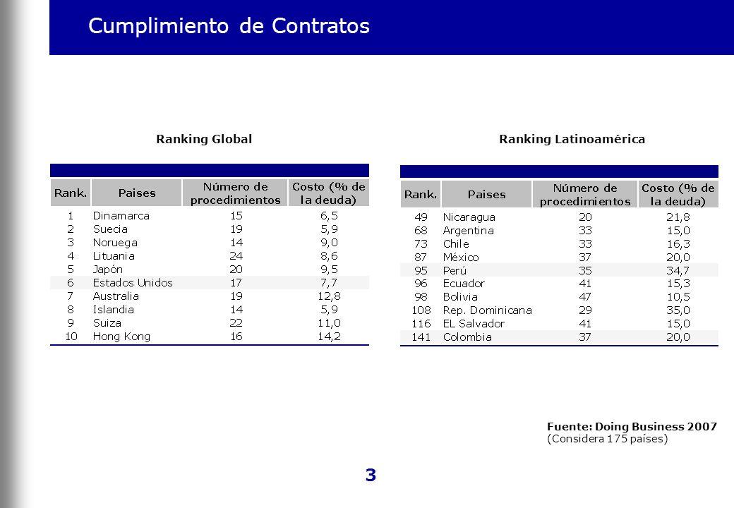 Cumplimiento de Contratos Ranking GlobalRanking Latinoamérica 3 Fuente: Doing Business 2007 (Considera 175 países)