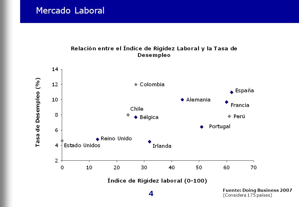 Mercado Laboral 4 Fuente: Doing Business 2007 (Considera 175 países)