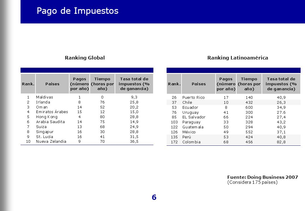 Pago de Impuestos Ranking GlobalRanking Latinoamérica Fuente: Doing Business 2007 (Considera 175 países) 6