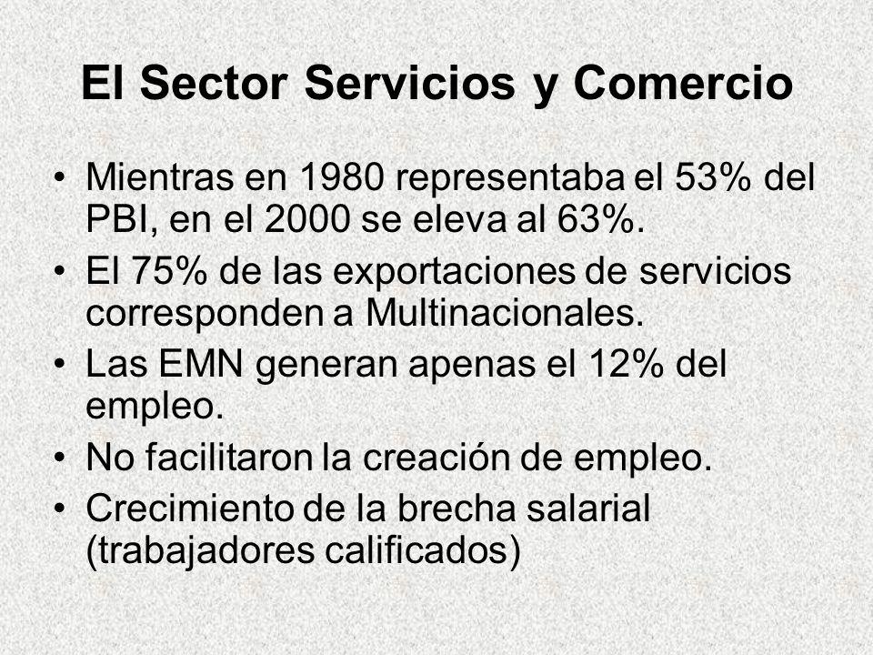El Sector Servicios y Comercio Mientras en 1980 representaba el 53% del PBI, en el 2000 se eleva al 63%.