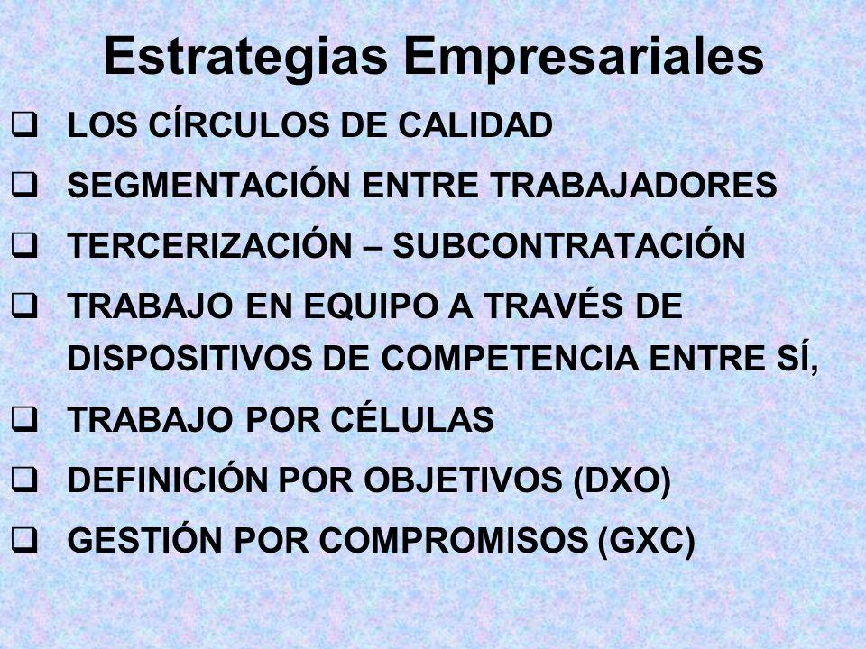 LOS CÍRCULOS DE CALIDAD SEGMENTACIÓN ENTRE TRABAJADORES TERCERIZACIÓN – SUBCONTRATACIÓN TRABAJO EN EQUIPO A TRAVÉS DE DISPOSITIVOS DE COMPETENCIA ENTRE SÍ, TRABAJO POR CÉLULAS DEFINICIÓN POR OBJETIVOS (DXO) GESTIÓN POR COMPROMISOS (GXC) Estrategias Empresariales