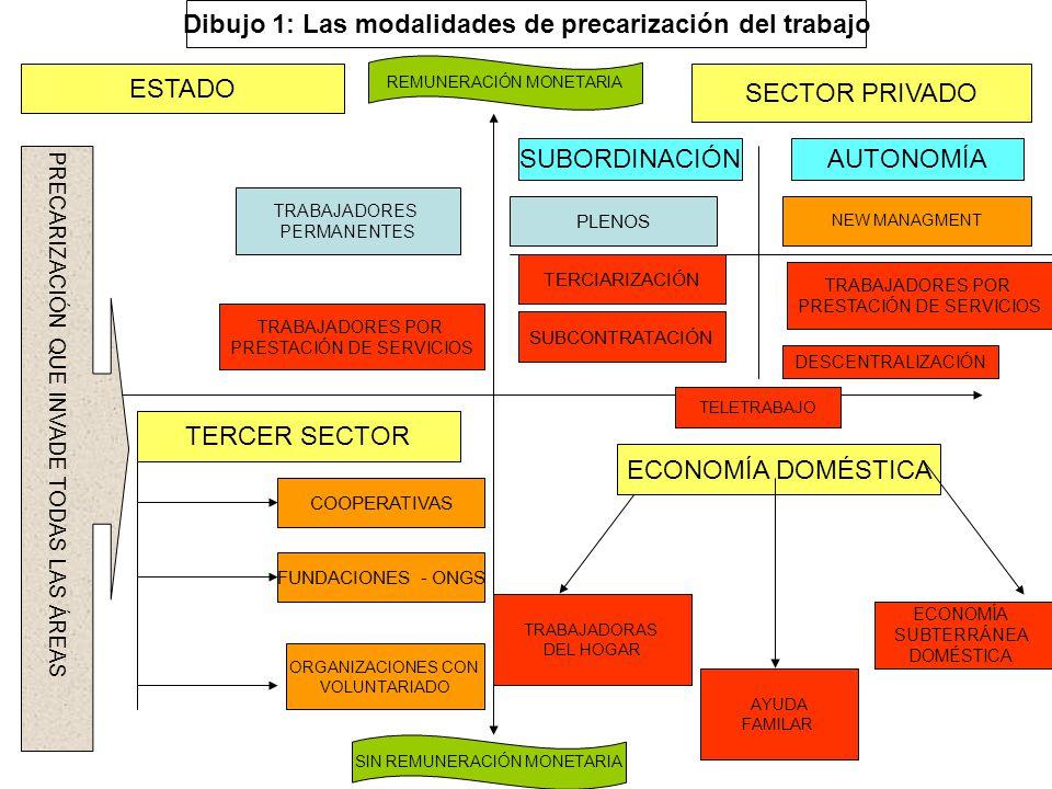 ECONOMÍA DOMÉSTICA TRABAJADORAS DEL HOGAR AYUDA FAMILAR ECONOMÍA SUBTERRÁNEA DOMÉSTICA TERCER SECTOR COOPERATIVAS FUNDACIONES - ONGS ESTADO SIN REMUNERACIÓN MONETARIA TRABAJADORES PERMANENTES TRABAJADORES POR PRESTACIÓN DE SERVICIOS SECTOR PRIVADO ORGANIZACIONES CON VOLUNTARIADO REMUNERACIÓN MONETARIA SUBORDINACIÓNAUTONOMÍA PRECARIZACIÓN QUE INVADE TODAS LAS ÁREAS PLENOS TERCIARIZACIÓN SUBCONTRATACIÓN DESCENTRALIZACIÓN TRABAJADORES POR PRESTACIÓN DE SERVICIOS TELETRABAJO NEW MANAGMENT Dibujo 1: Las modalidades de precarización del trabajo