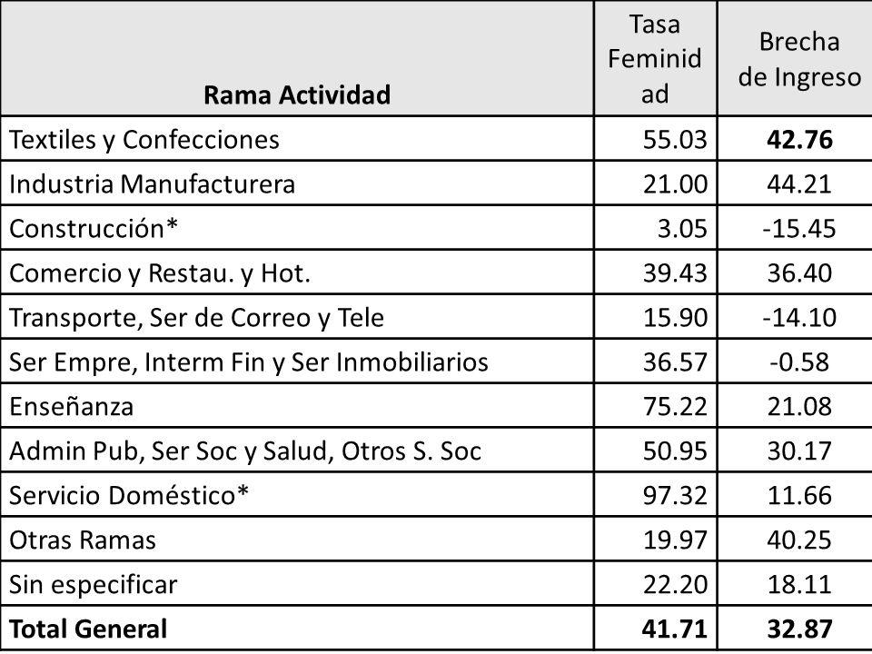 Rama Actividad Tasa Feminid ad Brecha de Ingreso Textiles y Confecciones55.0342.76 Industria Manufacturera21.0044.21 Construcción*3.05-15.45 Comercio y Restau.