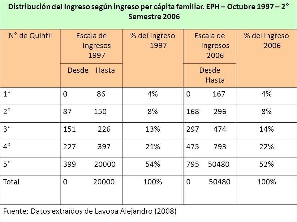 Distribución del Ingreso según ingreso per cápita familiar.