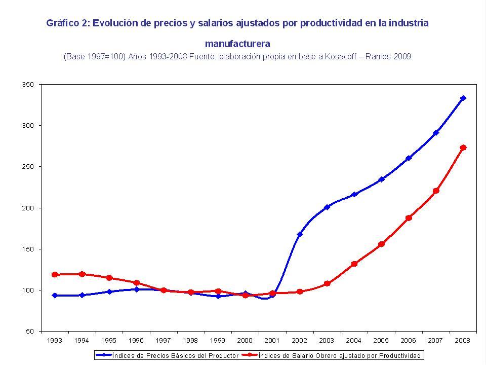 Las mutaciones de la industria argentina En Argentina en el 2004, el sector industrial producía un 40% del valor agregado inferior a 1974.