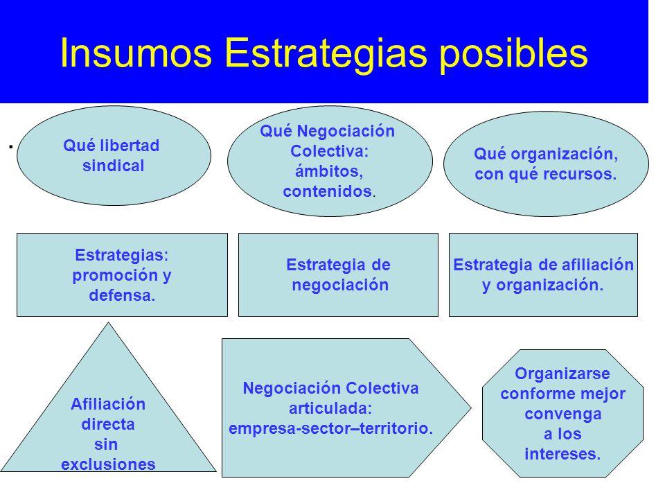Insumos Estrategias posibles. Organizarse conforme mejor convenga a los intereses. Negociación Colectiva articulada: empresa-sector–territorio. Afilia