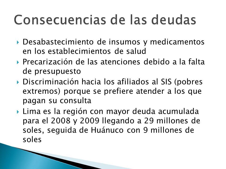 Desabastecimiento de insumos y medicamentos en los establecimientos de salud Precarización de las atenciones debido a la falta de presupuesto Discriminación hacia los afiliados al SIS (pobres extremos) porque se prefiere atender a los que pagan su consulta Lima es la región con mayor deuda acumulada para el 2008 y 2009 llegando a 29 millones de soles, seguida de Huánuco con 9 millones de soles