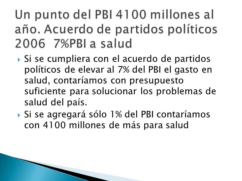 Si se cumpliera con el acuerdo de partidos políticos de elevar al 7% del PBI el gasto en salud, contaríamos con presupuesto suficiente para solucionar los problemas de salud del país.