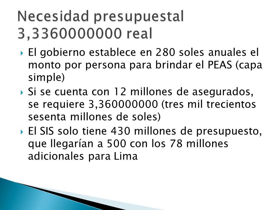 El gobierno establece en 280 soles anuales el monto por persona para brindar el PEAS (capa simple) Si se cuenta con 12 millones de asegurados, se requiere 3,360000000 (tres mil trecientos sesenta millones de soles) El SIS solo tiene 430 millones de presupuesto, que llegarían a 500 con los 78 millones adicionales para Lima