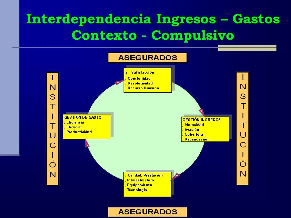 Interdependencia Ingresos – Gastos Contexto - Compulsivo