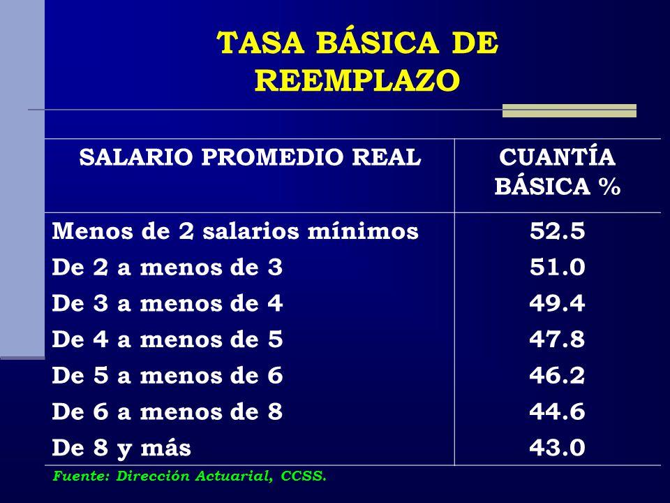 SALARIO PROMEDIO REALCUANTÍA BÁSICA % Menos de 2 salarios mínimos52.5 De 2 a menos de 351.0 De 3 a menos de 449.4 De 4 a menos de 547.8 De 5 a menos de 646.2 De 6 a menos de 844.6 De 8 y más43.0 TASA BÁSICA DE REEMPLAZO Fuente: Dirección Actuarial, CCSS.