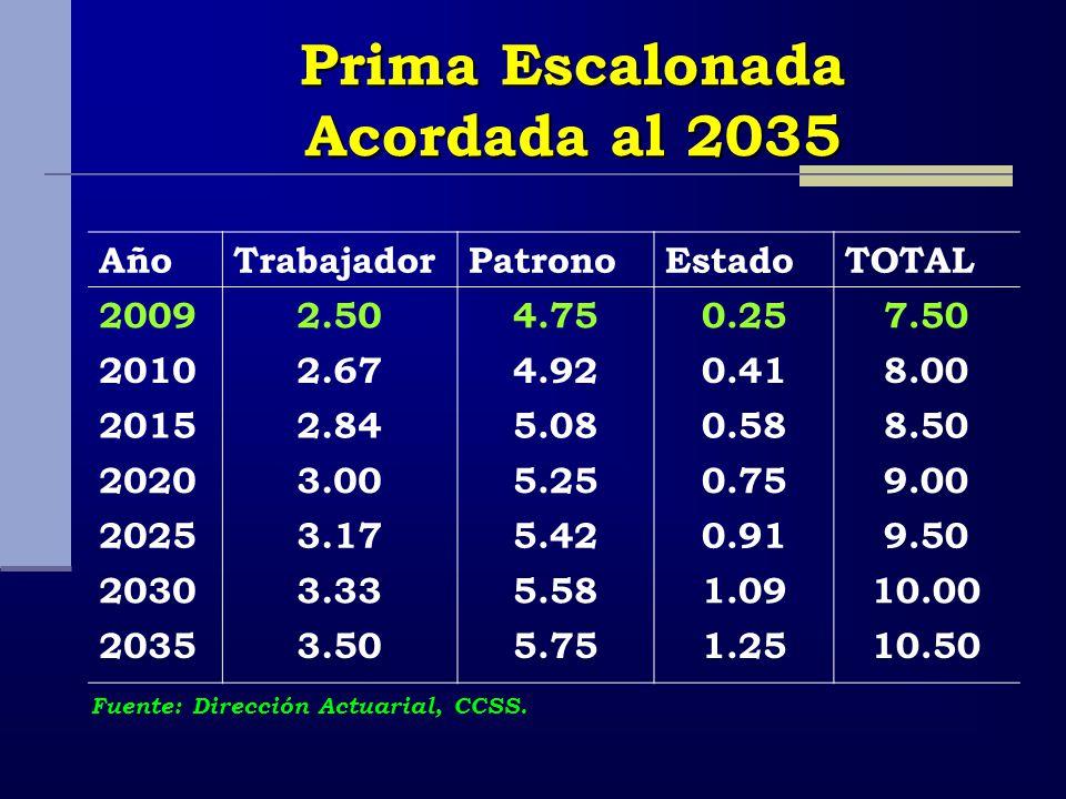 Prima Escalonada Acordada al 2035 AñoTrabajadorPatronoEstadoTOTAL 20092.504.750.257.50 20102.674.920.418.00 20152.845.080.588.50 20203.005.250.759.00