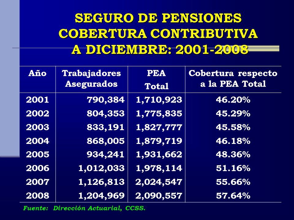 SEGURO DE PENSIONES COBERTURA CONTRIBUTIVA A DICIEMBRE: 2001-2008 A DICIEMBRE: 2001-2008 AñoTrabajadores Asegurados PEA Total Cobertura respecto a la