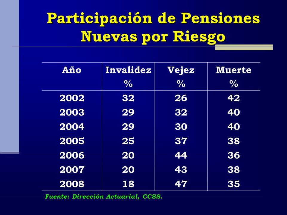 Participación de Pensiones Nuevas por Riesgo AñoInvalidez % Vejez % Muerte % 2002322642 2003293240 2004293040 2005253738 2006204436 2007204338 2008184735 Fuente: Dirección Actuarial, CCSS.