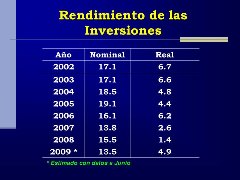 Rendimiento de las Inversiones AñoNominalReal 200217.16.7 200317.16.6 200418.54.8 200519.14.4 200616.16.2 200713.82.6 200815.51.4 2009 *13.54.9 * Estimado con datos a Junio
